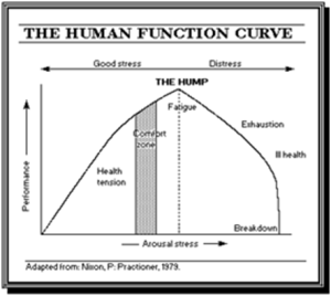 human function curve stress
